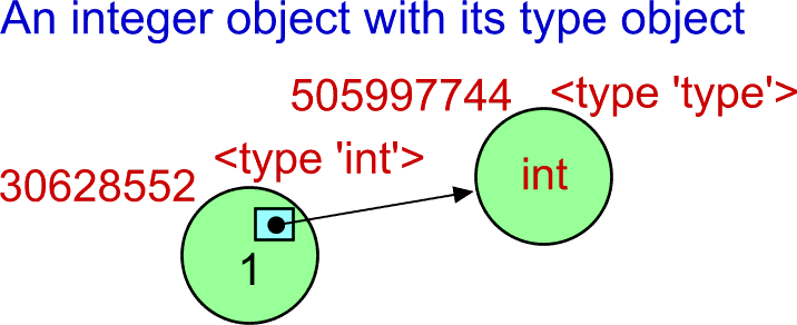 The integer object with the separated type object.