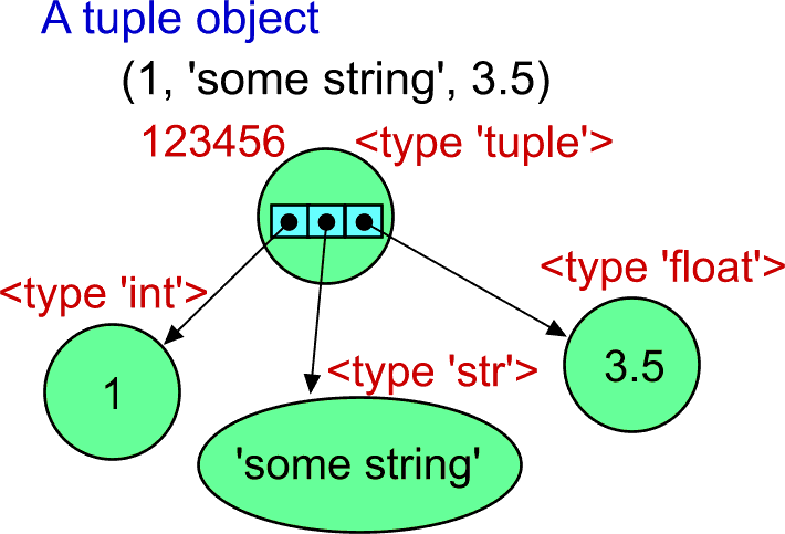 Example of a tuple object.