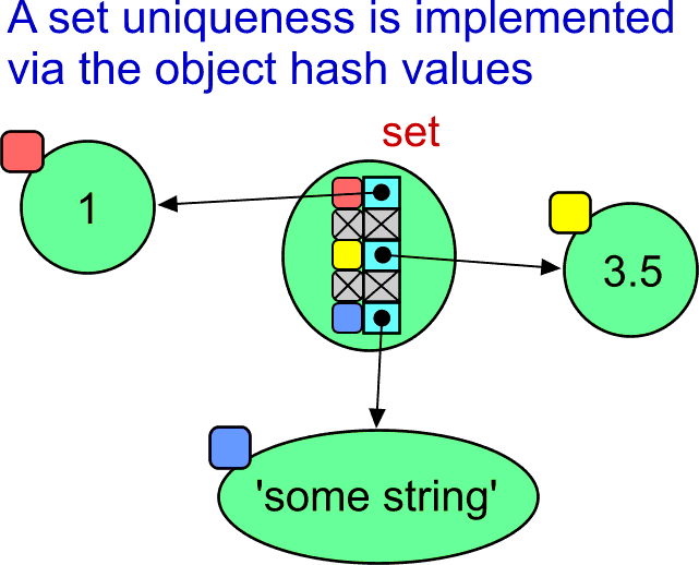 A set, hash, and how the uniqueness of values is implemented.