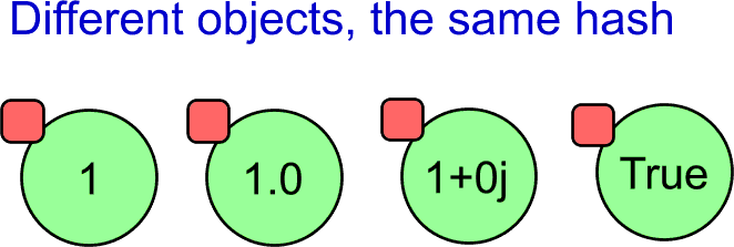 Objects with the same hash value.