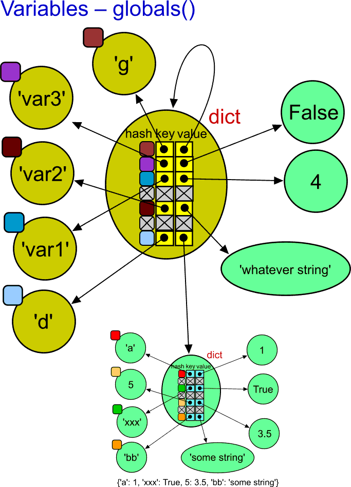 Variables are implemented via system-dictionary objects.