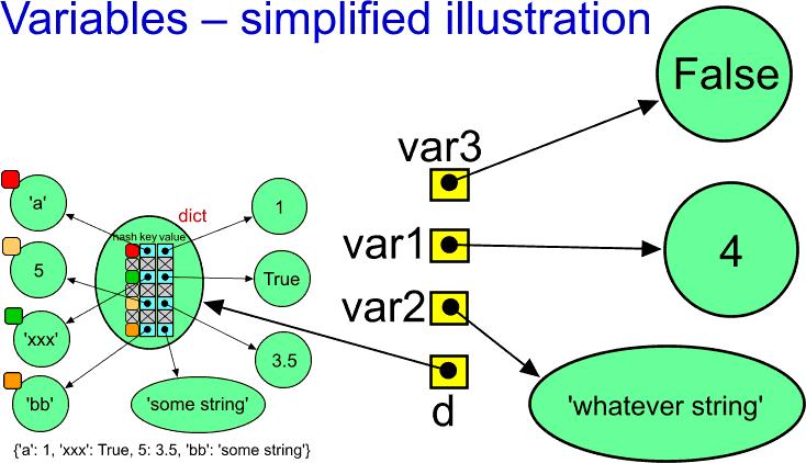 Illustration of variables -- simplification.