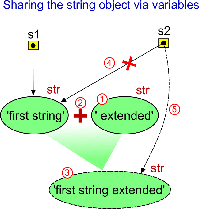Strings are immutable.