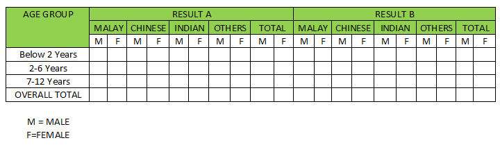 table result