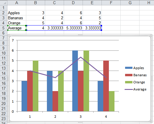 Combination column / line chart