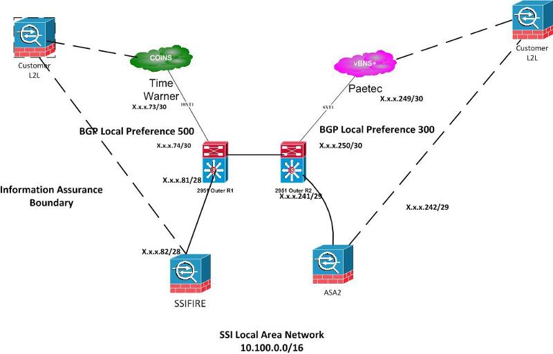 Dual Router Two ISPs and 2 ASAs with L2L VPN