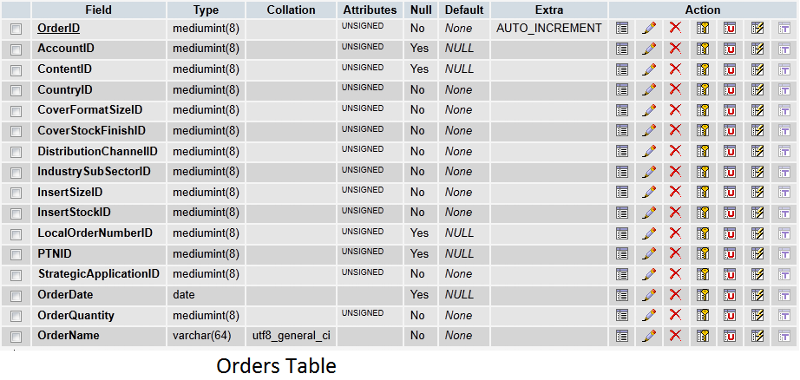 The correct orders table