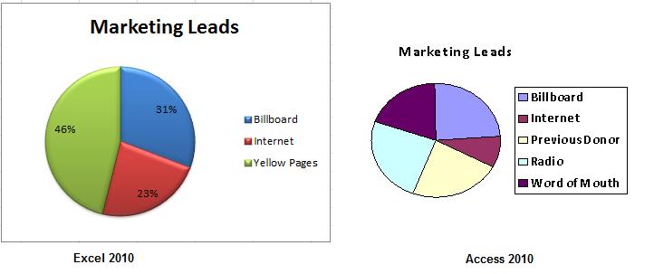 Excel 2010 vs Access 2010 Charts