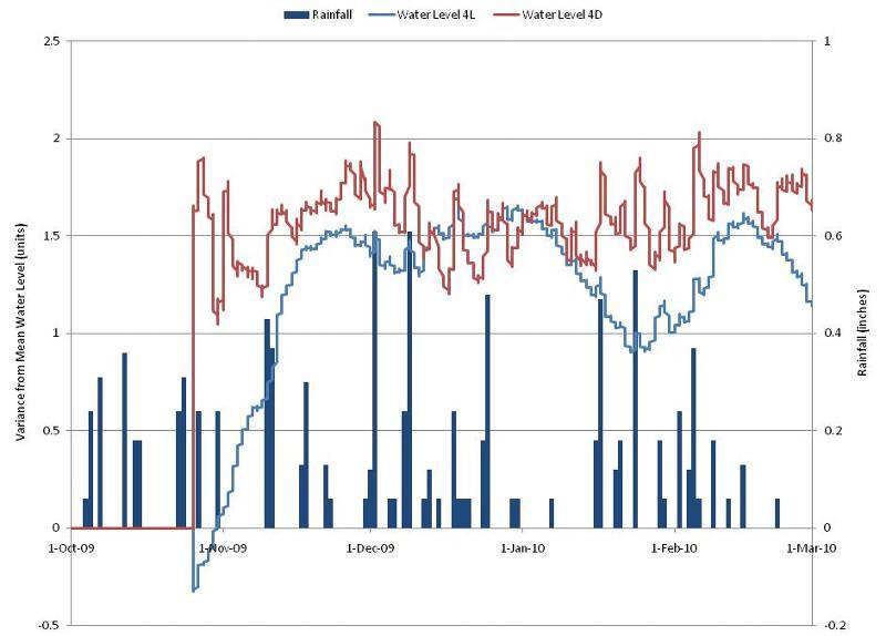 Water Level & Rainfall graph