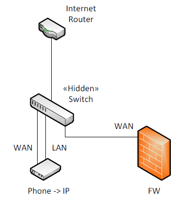 LAN-WAN-Connection
