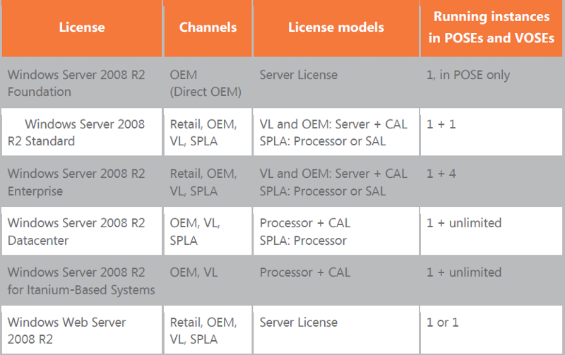 Windows Server 2008 R2 Core Product Offerings