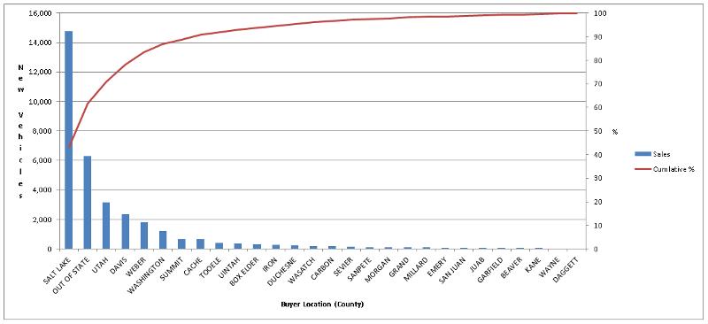 Example Pareto chart using demo data...