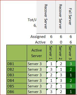 Fail 2nd Server