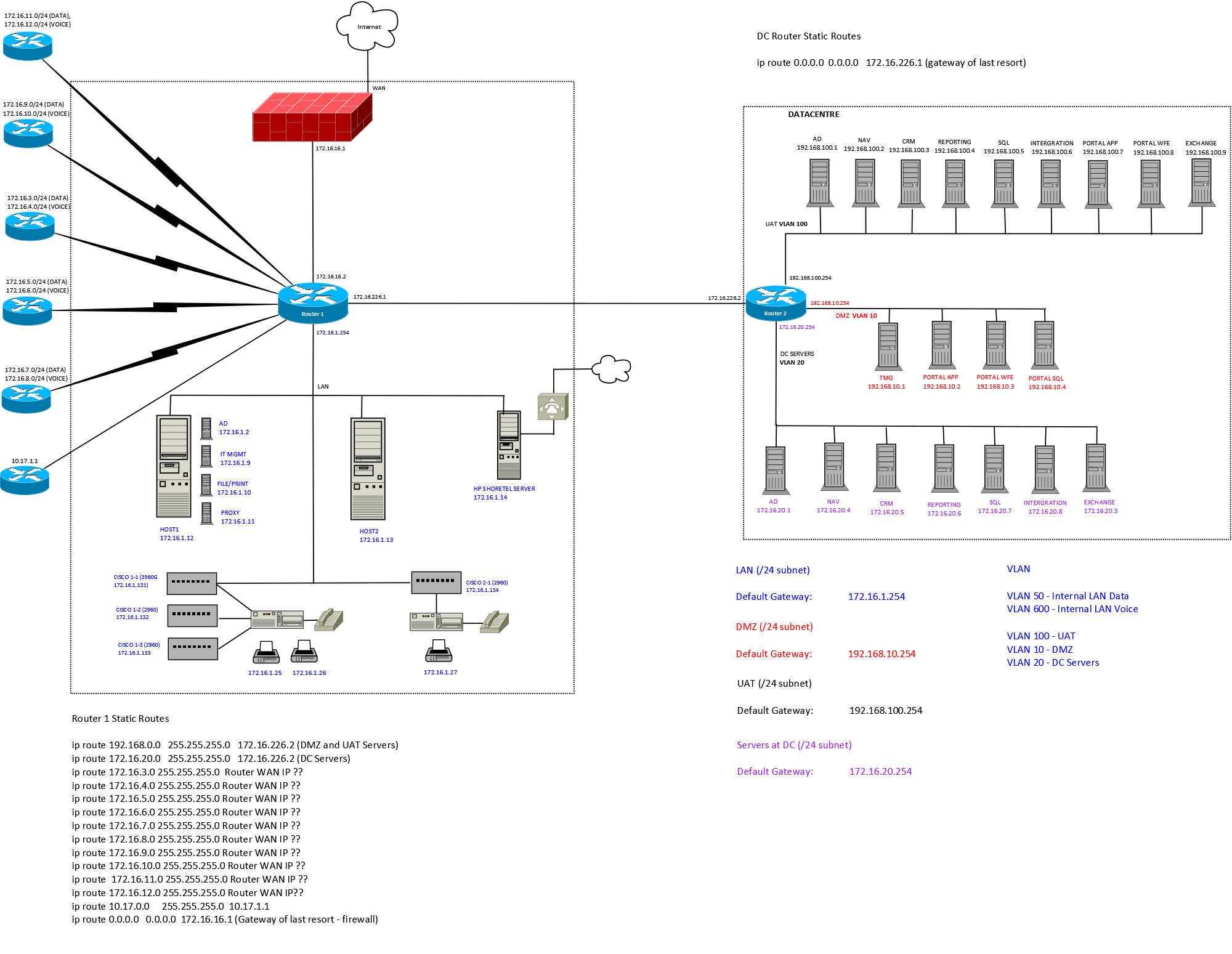 SonicWall and Layer 3 Switch setup