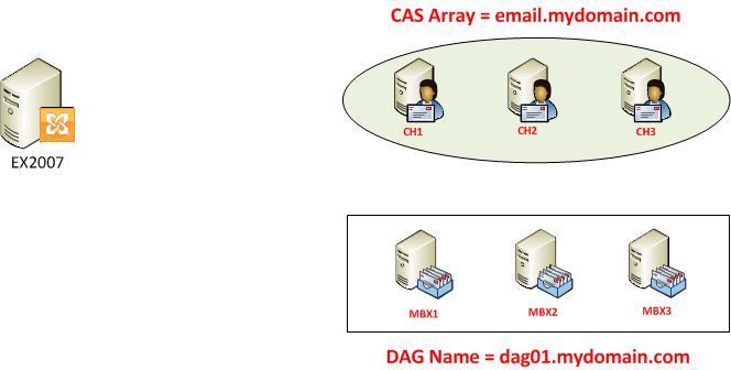 internal domain