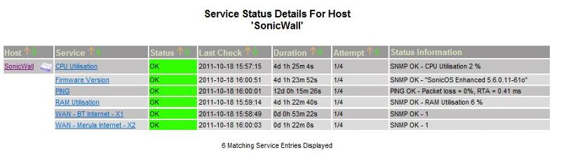 Our Sonicwall as of today