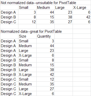 Examples of not normalized vs normalized data