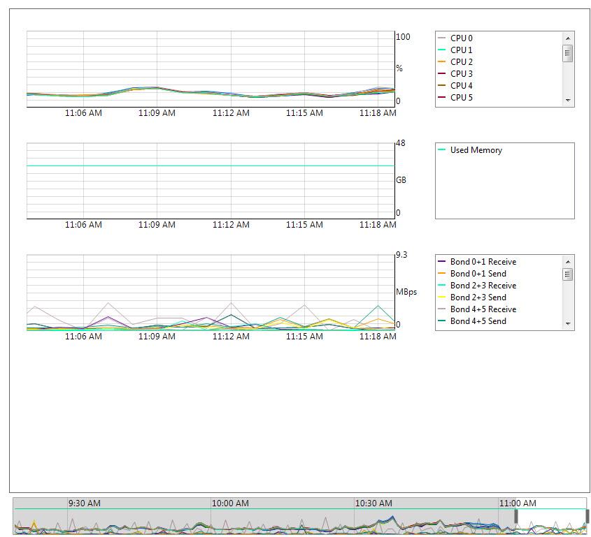 performance issues on citrix xenapp 4 5 running on xenserver