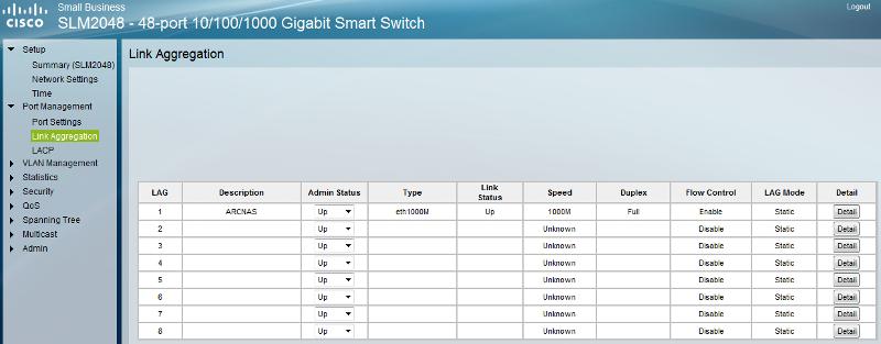 SLM2048 port settings