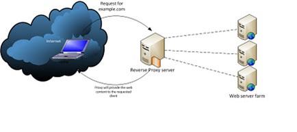 Reverse proxy Arch