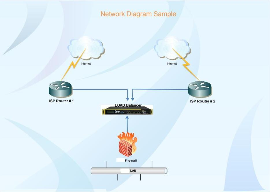 Load balacing Internet and Site to Site VPN's across Multiple ISP