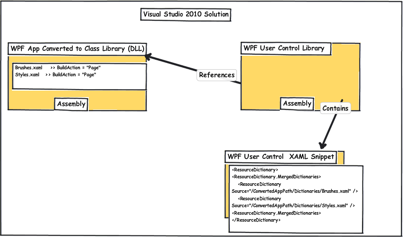 How do you reference a XAML DictionaryResource from an external
