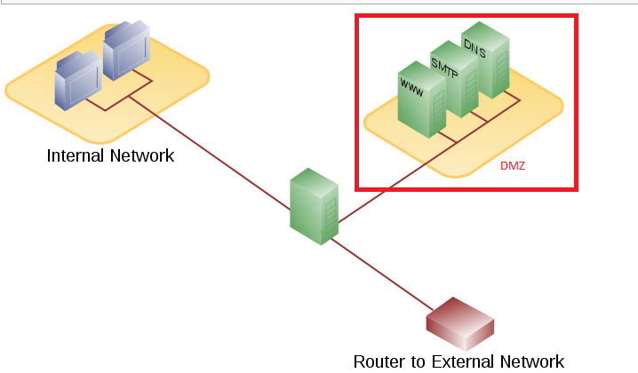 DMZ network example