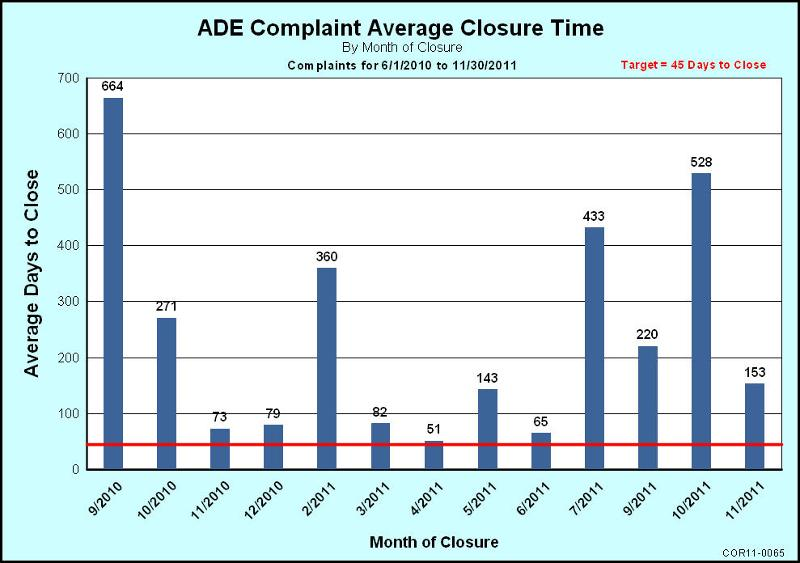Avg closure time chart missing sequential months
