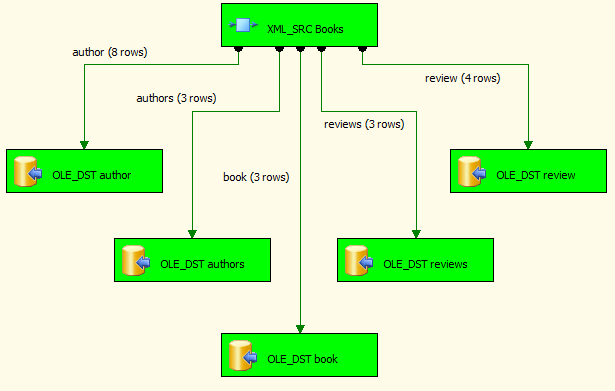 Each XML Source output is connected to an OLE DB Destination - executes fine
