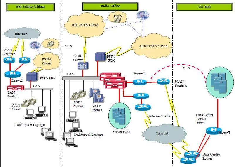 Active Directory Diagram For Mpls