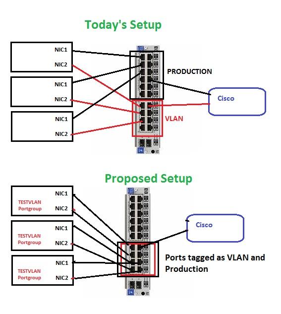 Proposed VMware setup.