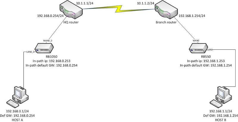 My network scheme