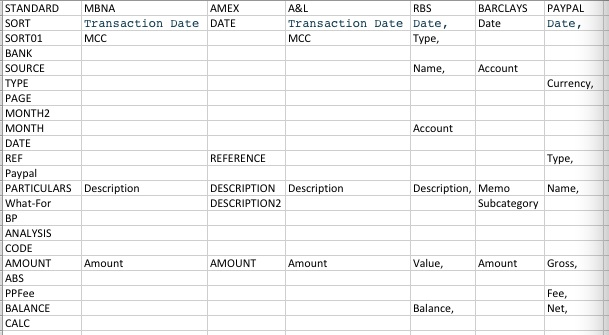 Layout of csv columns versus standard required