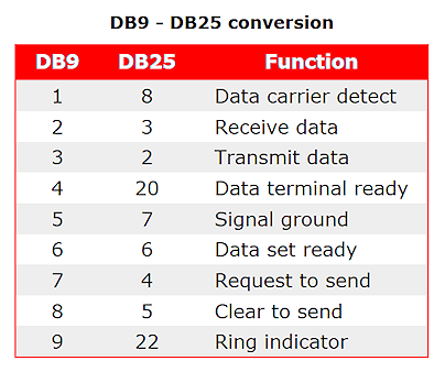 DB9 to DB25 functions
