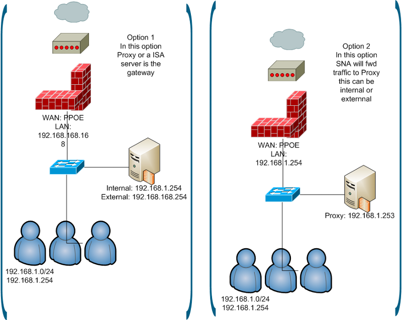 Best practises Sonicwall firewall tz100