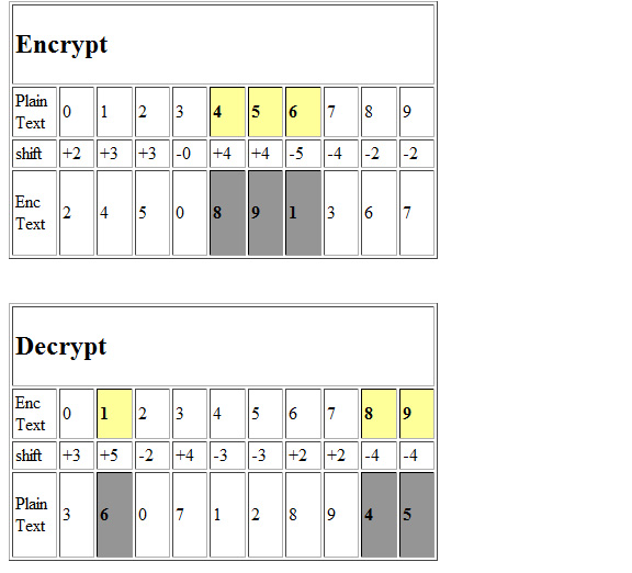 Encryption Substitution Table