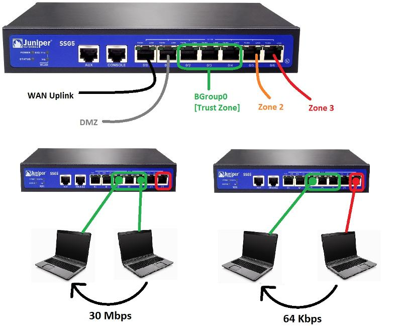 Description of Juniper networking issue