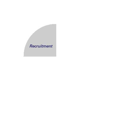 Recruitment selected