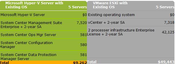 (http://www.milesconsultingcorp.com/Hyper-V-versus-VMware-Comparison.ASPX)