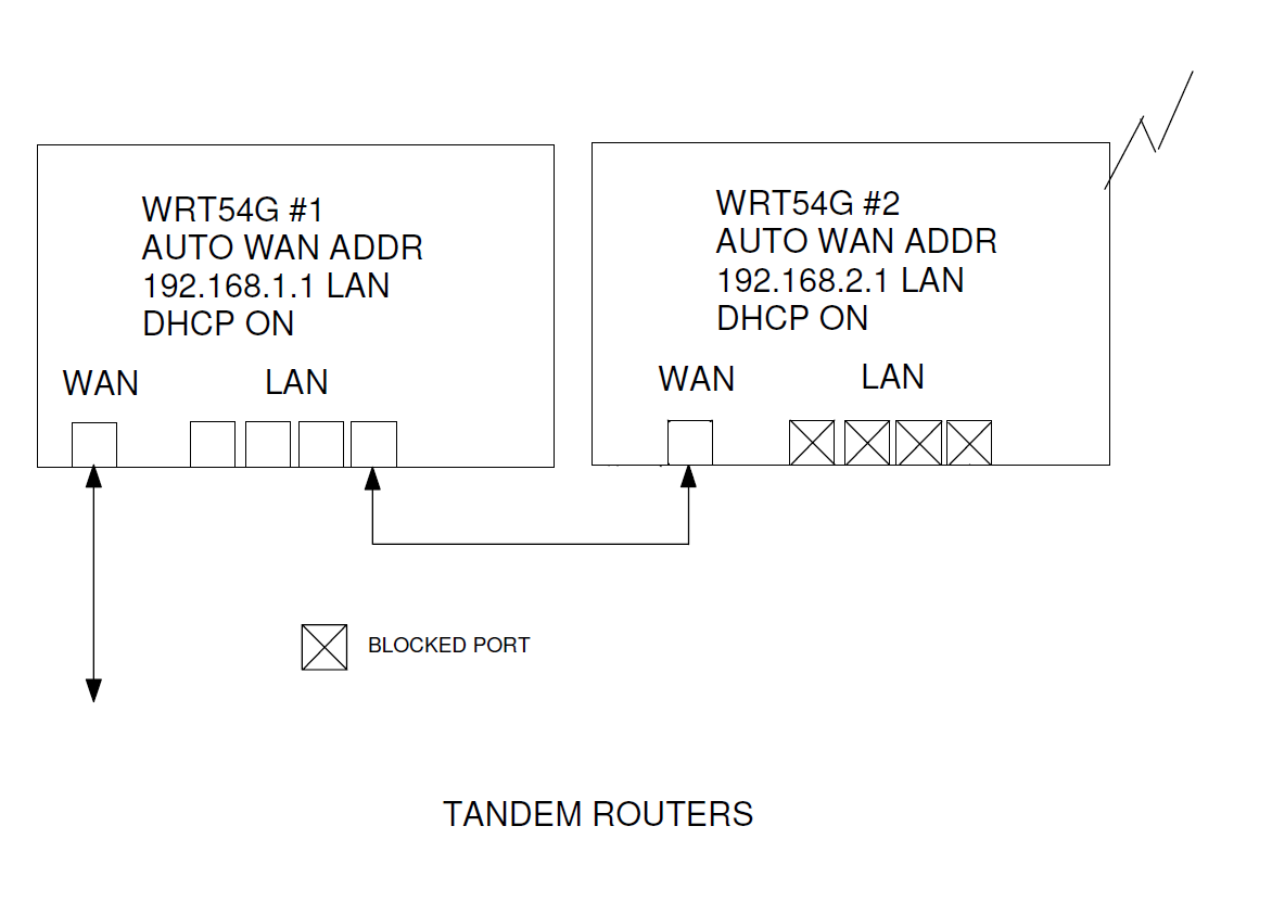 Wiring Diagram For Wrt54g Library Home Networking Pfsense Motorola Cable Modems Dlink Routers And Double Nat Setup With Two