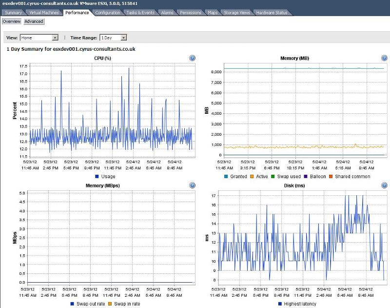 Performance Charts from VMware vSphere vCenter Server