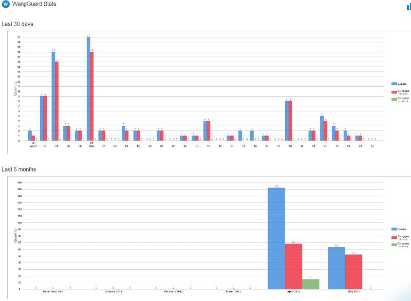 Wang Guard lifetime stats (2 months)