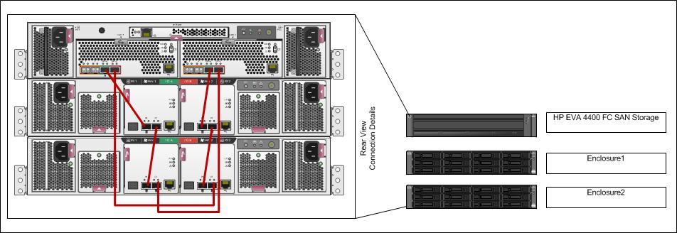 hp eva storage configuration guide rh experts exchange com HP Eva 4400 HP Eva 6400