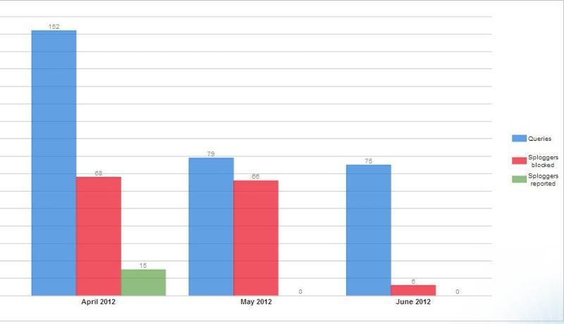 WangGuard stats for live site requiring registration