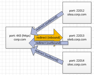 inbound and outbound traffic through https (443) to save on opening encrypted ports through the cloud.