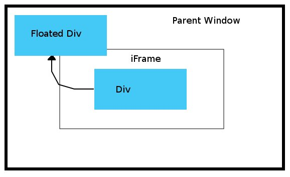 HTML/JavaScript float DIV in Parent Window