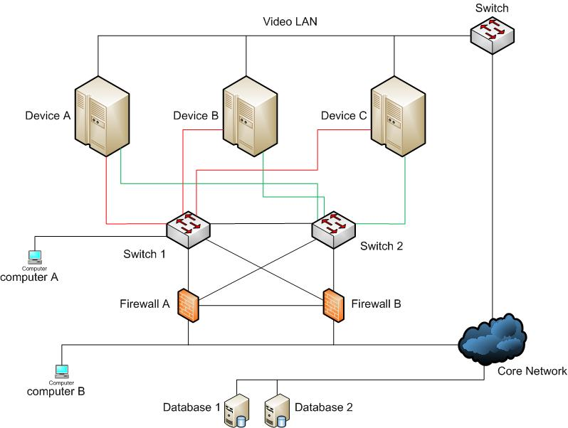 ip address schema design and VLAN
