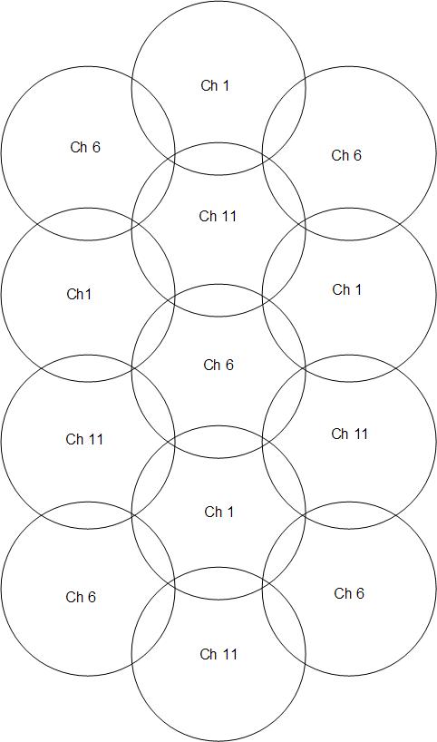 2.4GHz overlap pattern