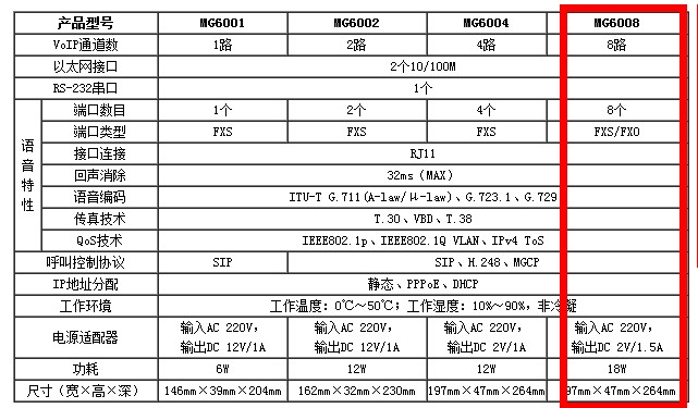 specification of gateway device