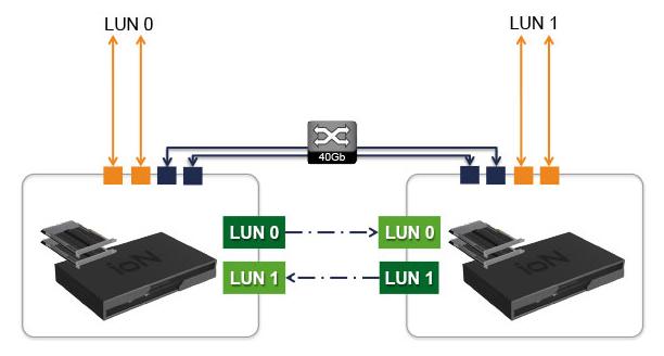 Fusion IO HA SAN Configuration
